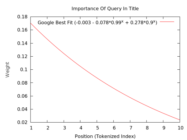 Google排名的205个因素